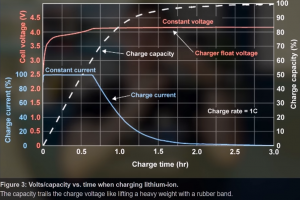 don't charge overnight this is why?